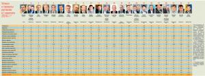 """Впродовж року Хмельниччина за рейтингом """"Ділової столиці"""" перемістилась на 8 сходинок вверх, фото-1"""