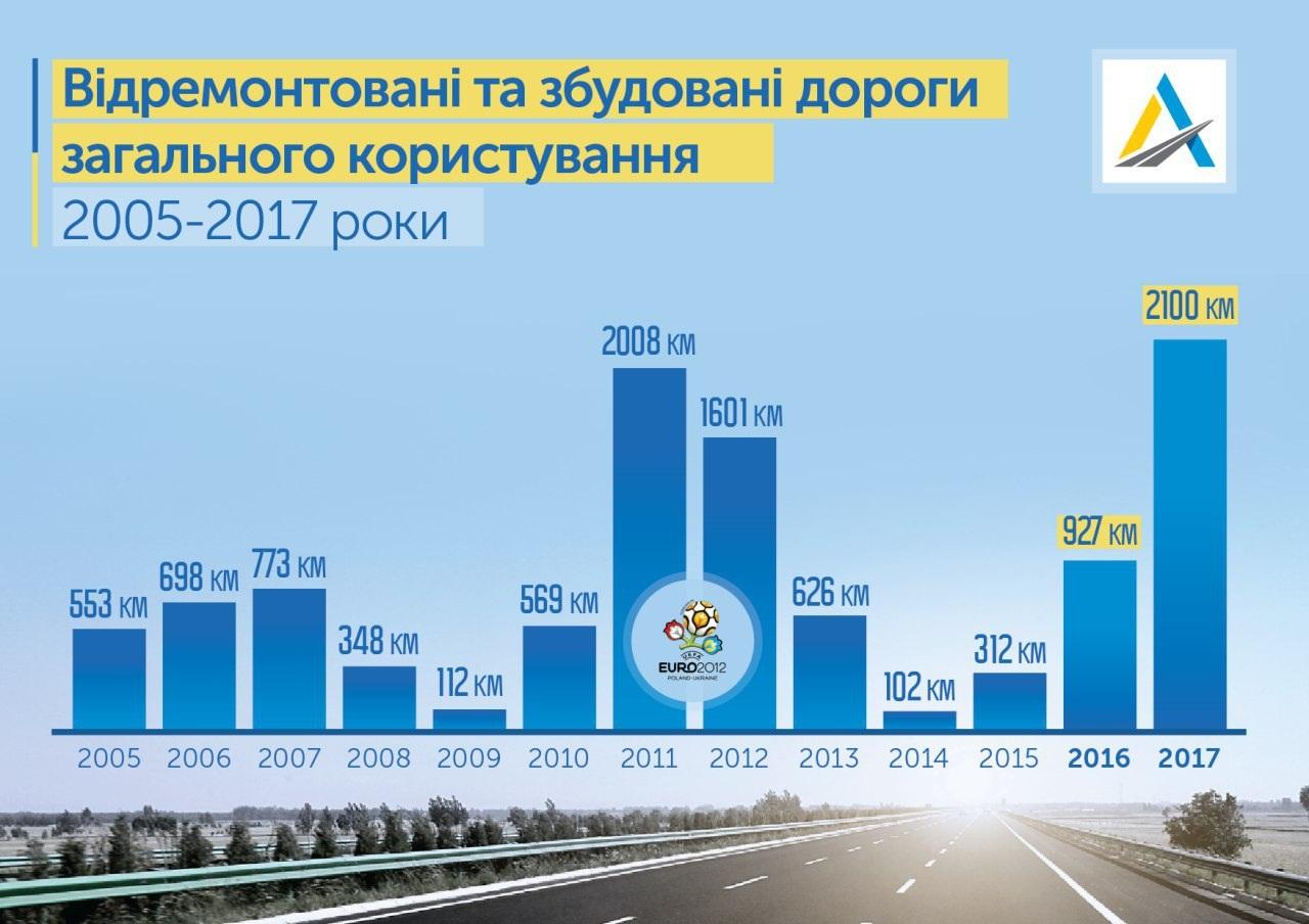 Інформаційний вісник Уряду: Уряд України ремонтує дороги Хмельниччини